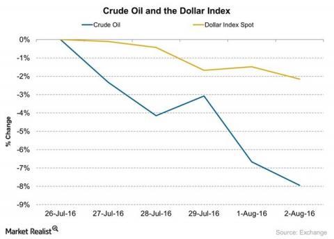 رابطه طلا و نفت